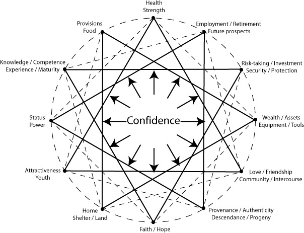 Confidence and its Surrogates