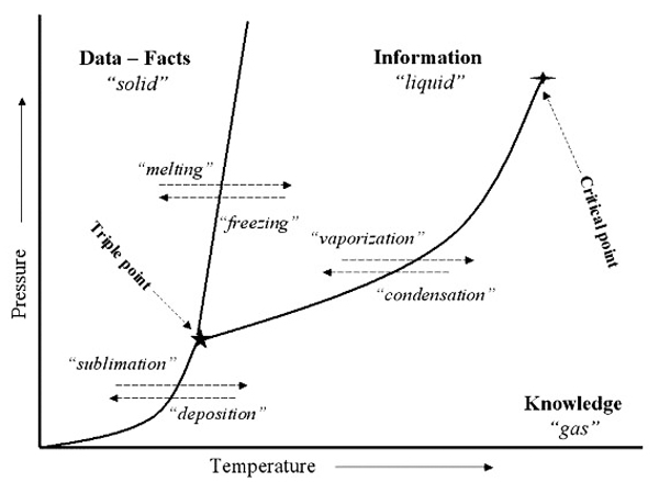 Phase diagram showing relationship: Data -- Information -- Knowledge