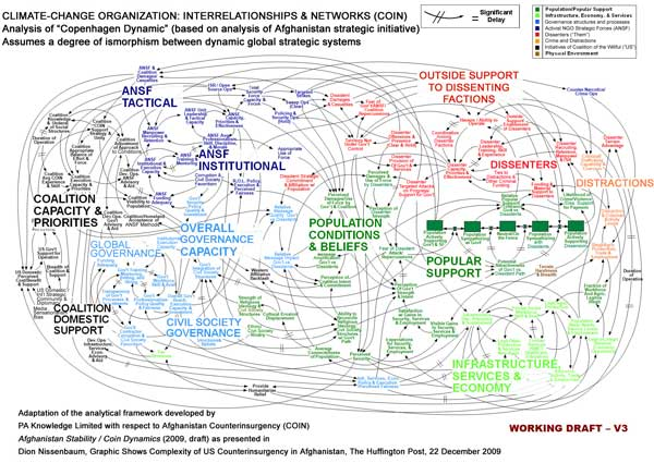 Adaptation to climate change of a representation of counterinsurgency operations in Afghanistan