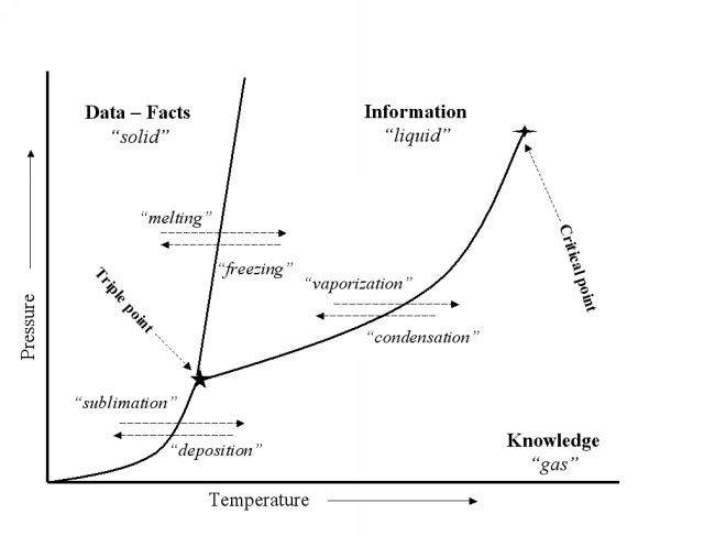 Phase diagram relating Data -- Information -- Knowledge