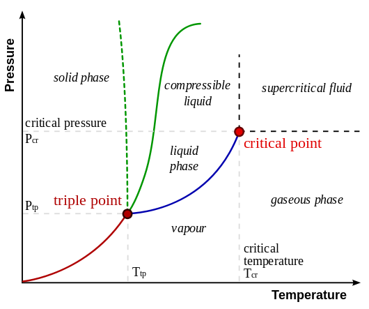 Phase diagram of degrees of argument connectivity kairos laetus simplified phase diagram interrelating states of matter of different degrees of bondingconnectivity suggestive of contrasting connectivity in ccuart Images