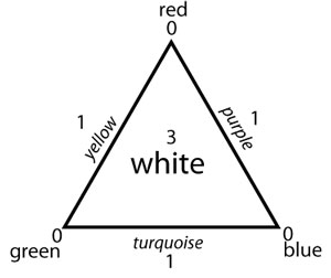 Colour triangle indicating challenges to comprehension